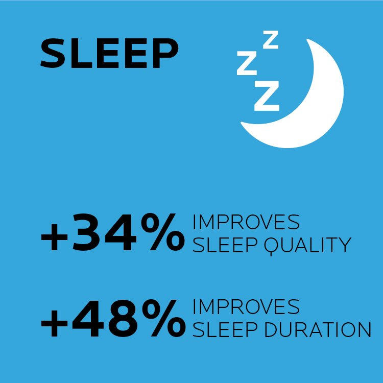Sleep. Improves sleep quality. Improves sleep duration