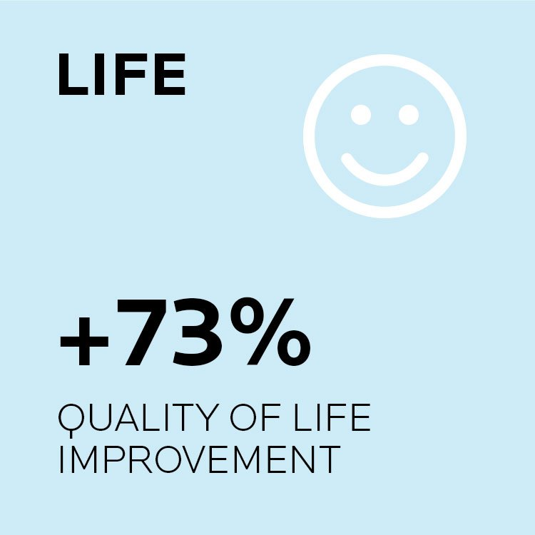 Life. Imporves quality of life