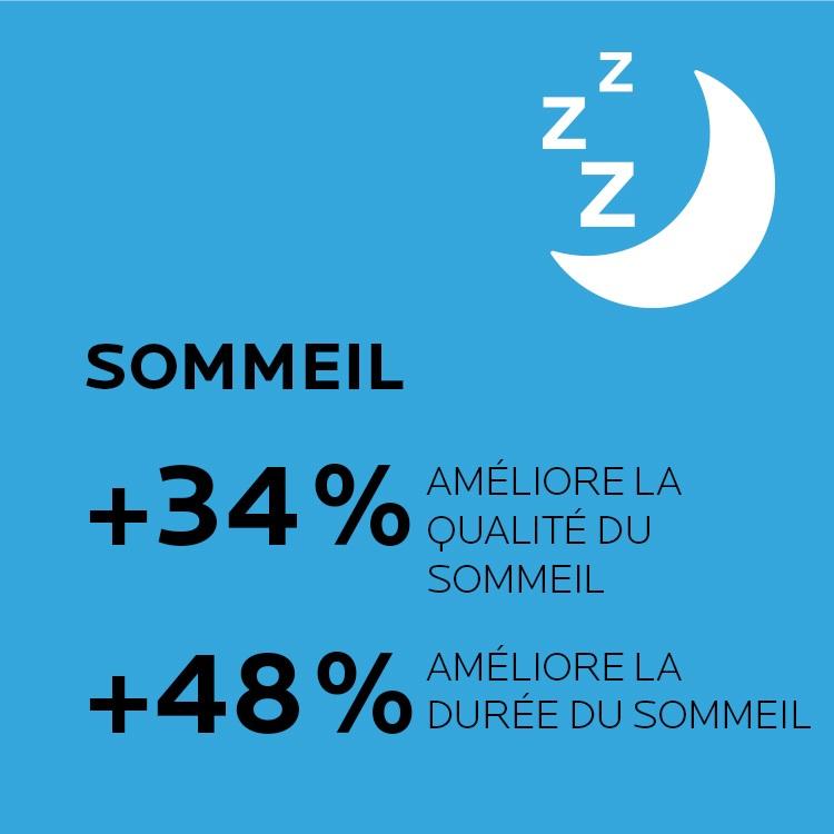 Sommeil. Améliore la qualité et la durée du sommeil
